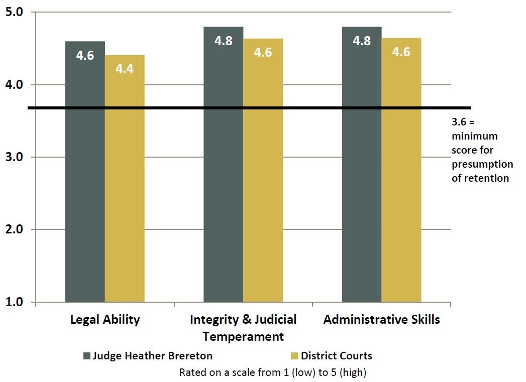 2018 Judges