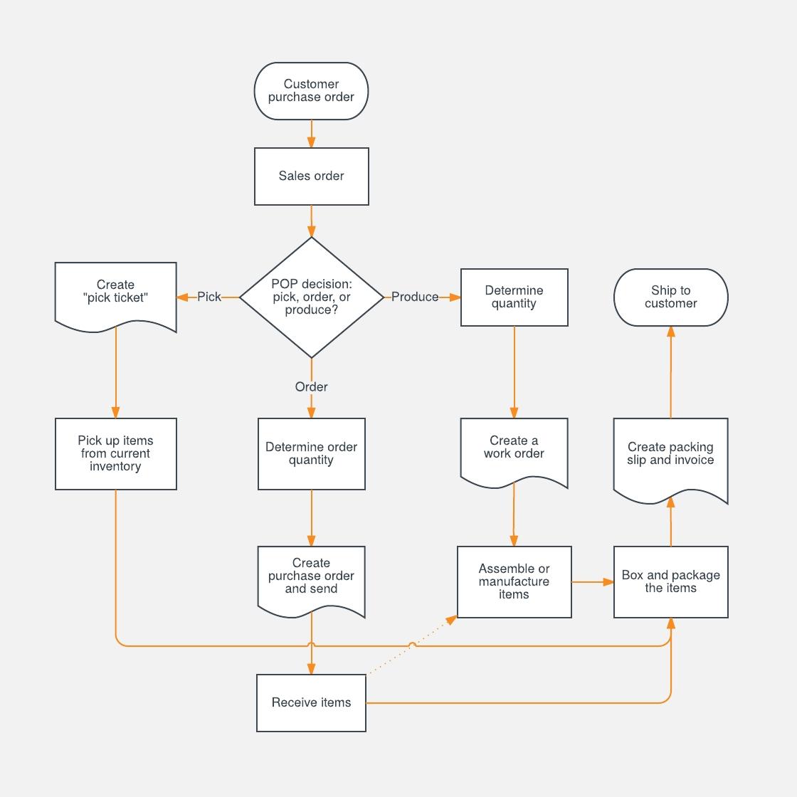 Sales Process Flowchart Template Lucidchart