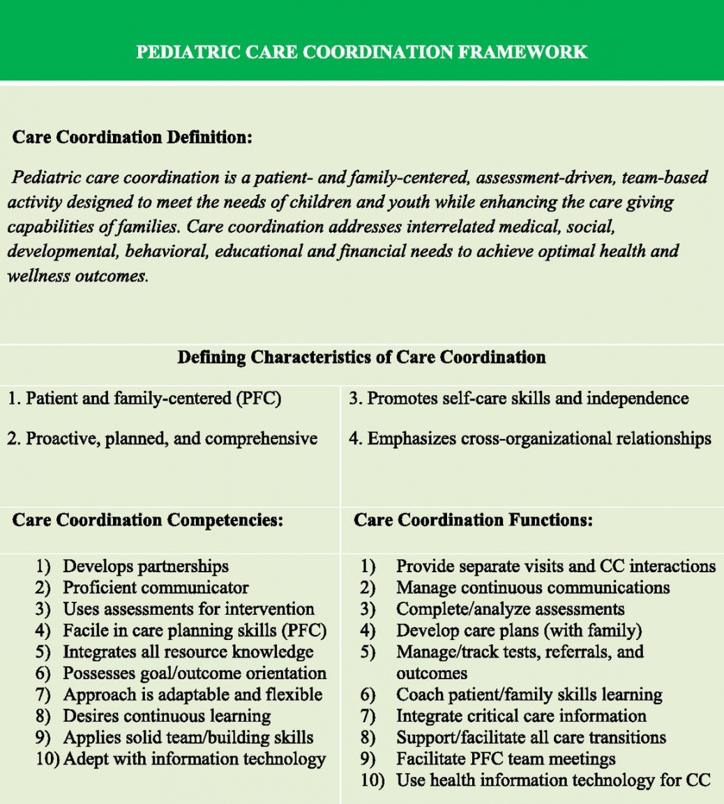 Best Patient And Familycentered Care Coordination A Framework For