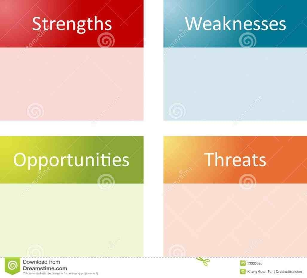 Bunch Ideas For Blank Swot Analysis Chart Template With Layout