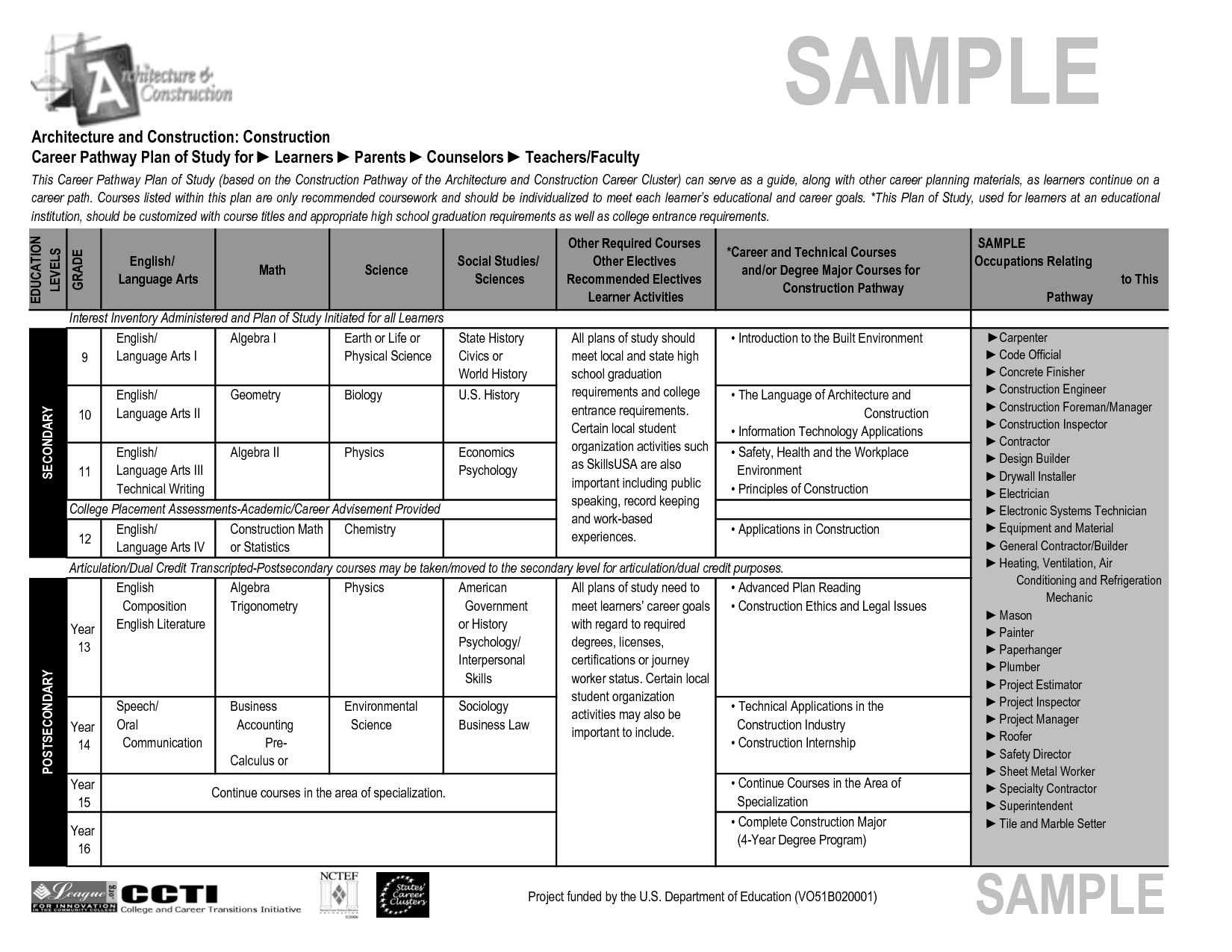 Sample Business Plan For Construction Management Company