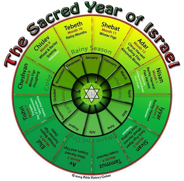 The Months And Years Of The Jewish Calendar Are Established