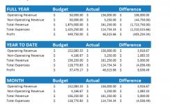 7 Free Small Business Budget Templates Fundbox Blog