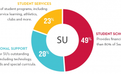 Areas To Support Giving Seattle University