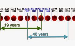 End Time Prophecy Watch April 15th Blood Moon Fact Or Fiction On