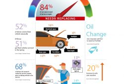 Car  Maintainence  Schedule