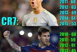 Messi Vs Ronaldo Stats Calendar Year