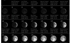 Moon Phases Find Out The Lunar Phase For Any Given Month