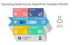 Operating Model Canvas Powerpoint Template Slidemodel
