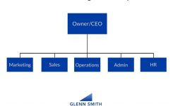 Organizational Chart For Small Business Boatjeremyeatonco