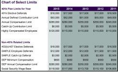 Plan Contribution Limits 401k Plans St Louis Cpa