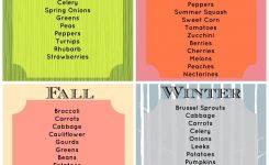 Reims Seasonal Fruit And Vegetable Calendar