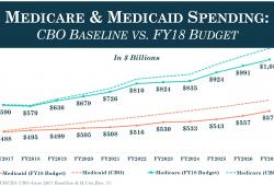 Medicare Fiscal Year Calendar