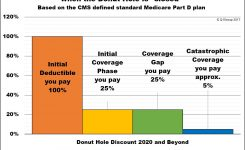 Understanding The 2018 Medicare Part D Coverage Gap Or Donut Hole