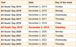 When Is All Souls Day 2019 2020 Dates Of All Souls Day