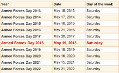 When Is Armed Forces Day 2018 2019 Dates Of Armed Forces Day