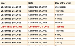 When Is Christmas Eve 2019 2020 Dates Of Christmas Eve