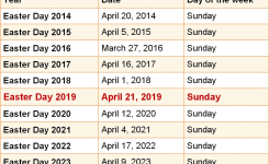 When Is Easter Day 2019 2020 Dates Of Easter Day