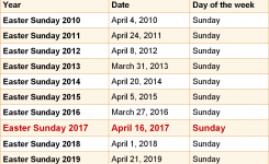 When Is Easter Sunday 2017 2018 Dates Of Easter Sunday 2017
