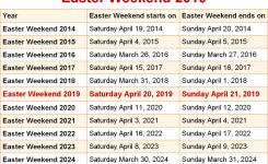 When Is Easter Weekend 2019 2020 Dates Of Easter Weekend