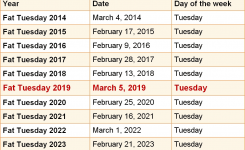 When Is Fat Tuesday 2019 2020 Dates Of Fat Tuesday