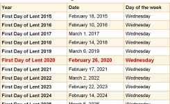 When Is First Day Of Lent 2020 2021 Dates Of First Day Of Lent
