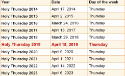 When Is Holy Thursday 2019 2020 Dates Of Holy Thursday