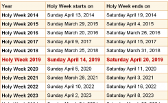 When Is Holy Week 2019 2020 Dates Of Holy Week