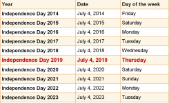 When Is Independence Day 2019 2020 Dates Of Independence Day