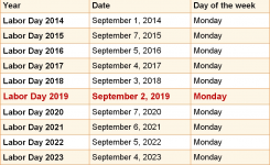 When Is Labor Day 2019 2020 Dates Of Labor Day