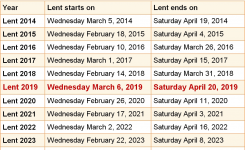 When Is Lent 2019 2020 Dates Of Lent