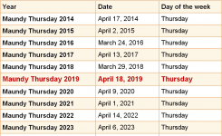 When Is Maundy Thursday 2019 2020 Dates Of Maundy Thursday