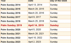 When Is Palm Sunday 2019 2020 Dates Of Palm Sunday
