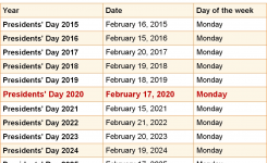 When Is Presidents Day 2020 2021 Dates Of Presidents Day