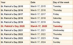 When Is St Patricks Day 2020 2021 Dates Of St Patricks Day