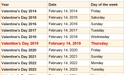 When Is Valentines Day 2019 2020 Dates Of Valentines Day