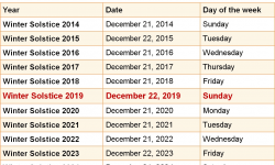 When Is The First Day Of Winter 2019 2020