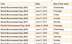 When Is World Environment Day 2018 2019