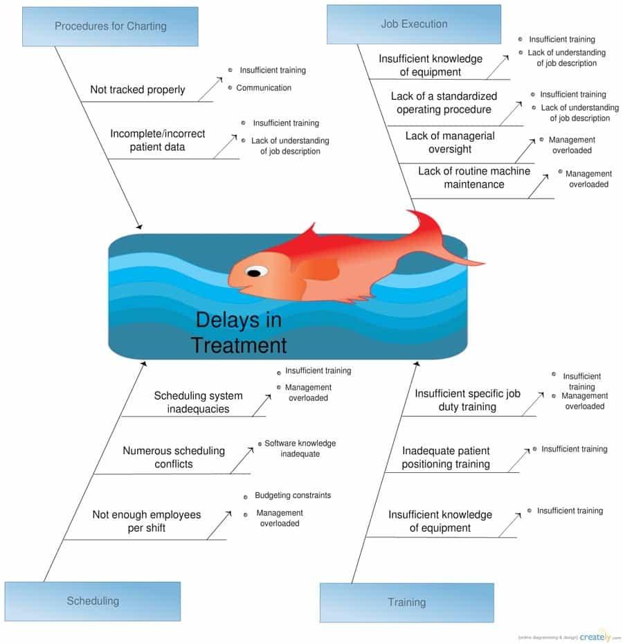 Free Fishbone Diagram Template