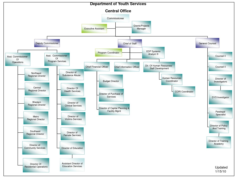 Microsoft Office Flow Chart Templates