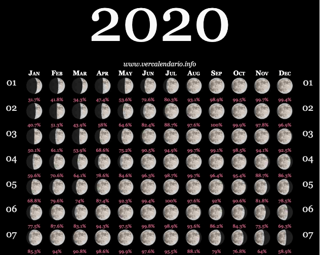 Moon Calendar July 2020