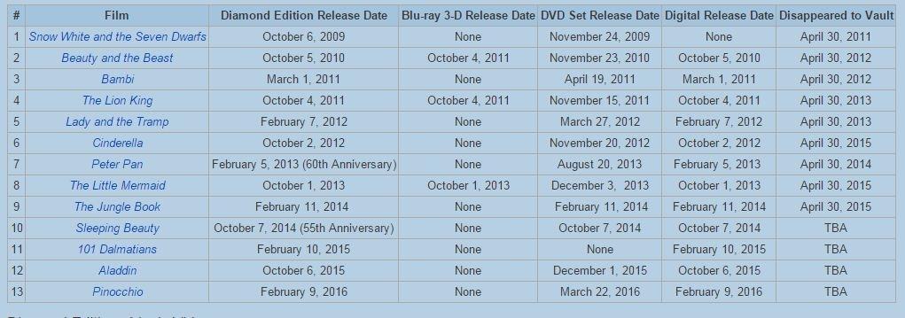 Disney Vault Release Calendar