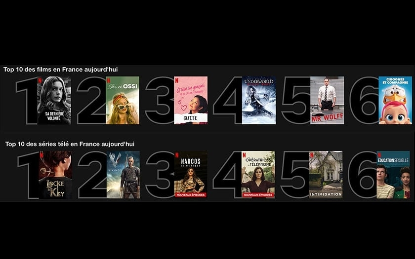 Top Rated Netflix Films 2020