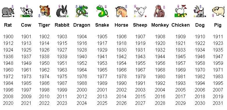 Chinese Calendar Animals